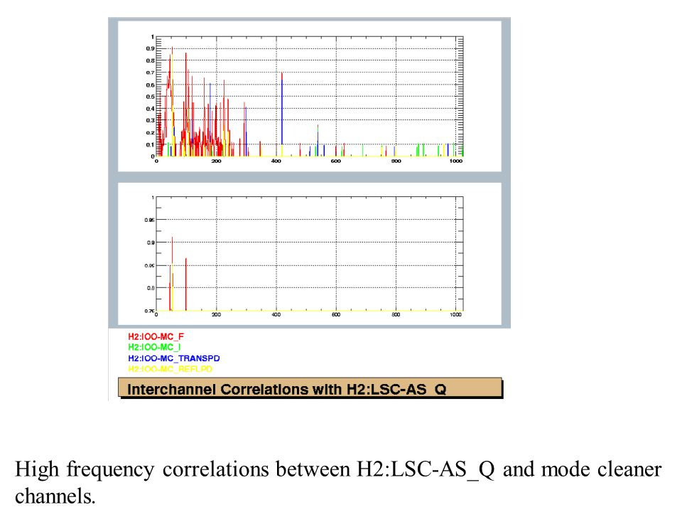 High frequency correlations between H2:LSC-AS_Q and mode cleaner channels.