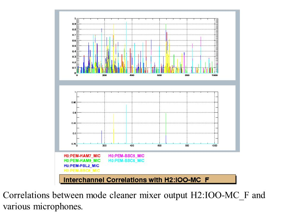 Correlations between mode cleaner mixer output H2:IOO-MC_F and various microphones.