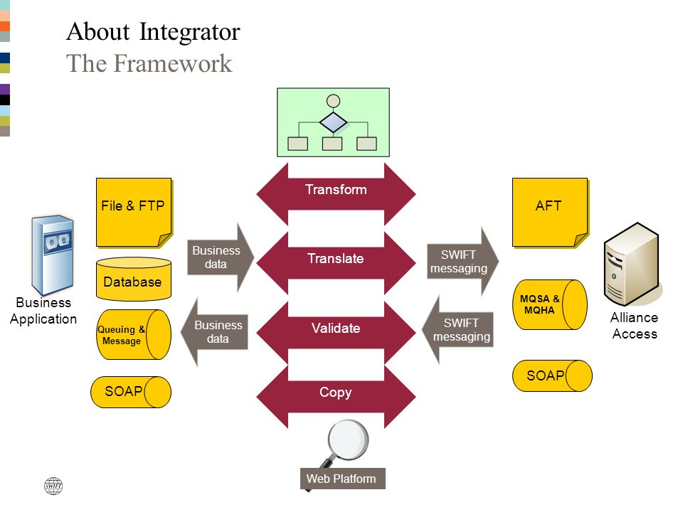 Increased performance AIX 6.1 support Clustering for resilience on Solaris Integrator releases Integrator 2.1