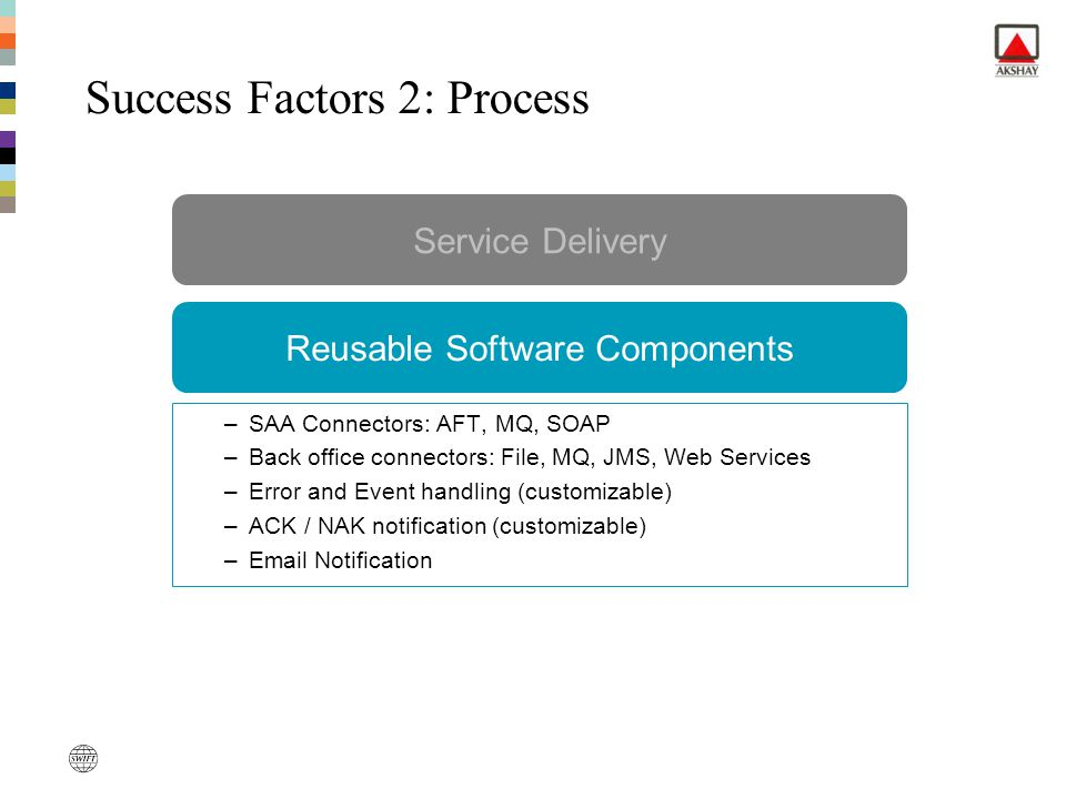 Add more value Service Delivery –SAA Connectors: AFT, MQ, SOAP –Back office connectors: File, MQ, JMS, Web Services –Error and Event handling (customi