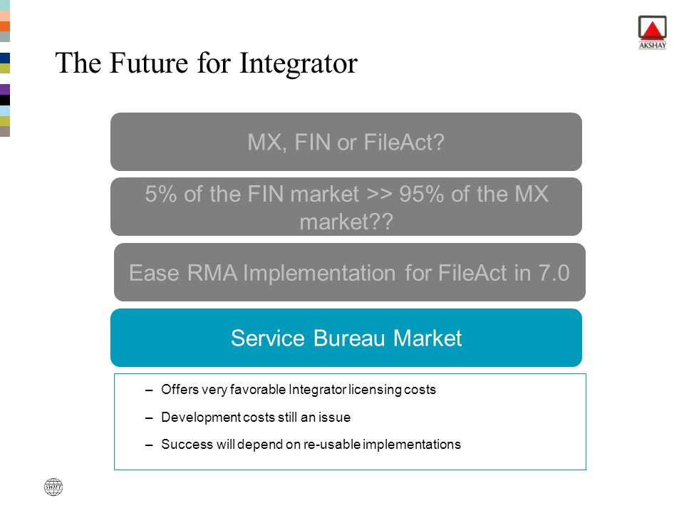MX, FIN or FileAct? 5% of the FIN market >> 95% of the MX market?? The Future for Integrator Service Bureau Market Ease RMA Implementation for FileAct
