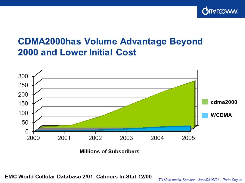 ITU Multi-media Seminar - June/04-05/01 - Porto Seguro EMC World Cellular Database 2/01, Cahners In-Stat 12/00 CDMA2000has Volume Advantage Beyond 2000 and Lower Initial Cost Millions of Subscribers cdma2000 WCDMA