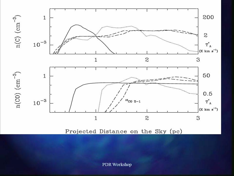 Photorates with depth n Good if line overlap is ignored; edge effects still occur; Iuv/n H ratio crucial n H 2 * (v=6/2.6 eV) versus H 2 (J,v) n Line overlap: H 2, H, CO, C n MC H 2 : N=135, λ=1000 Å, f=3.5(-3), A=5.7(8) s-1, η=0.127 n MC CO: N=33, λ=1002 Å, f=2.0(-2), A=3.0(11), η=1.0