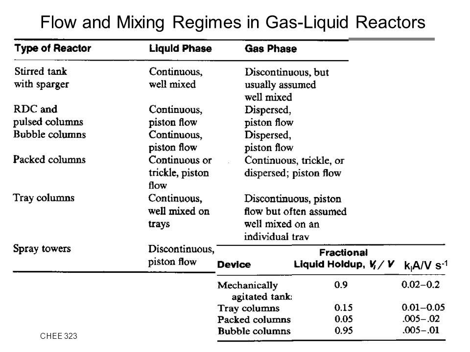 CHEE 32315.8 Flow and Mixing Regimes in Gas-Liquid Reactors k l A/V s -1