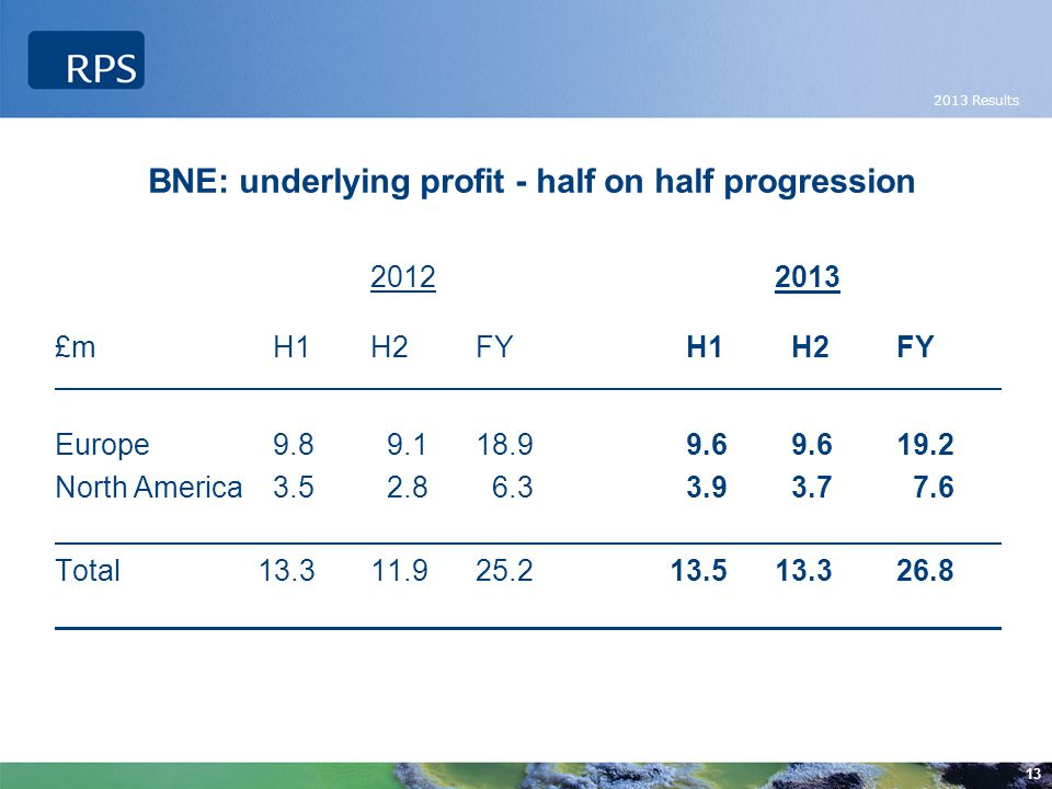 2013 Results 13 BNE: underlying profit - half on half progression 2012 2013 £m H1H2FYH1H2FY Europe 9.8 9.118.99.69.619.2 North America 3.5 2.8 6.33.93