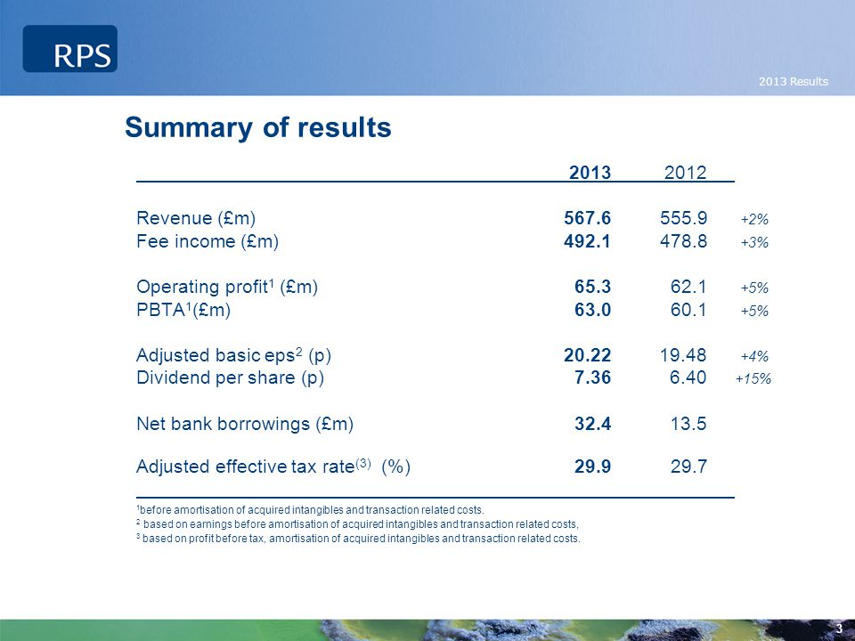 2013 Results 3 2013 2012 Revenue (£m) 567.6 555.9 +2% Fee income (£m)492.1 478.8 +3% Operating profit 1 (£m) 65.3 62.1 +5% PBTA 1 (£m) 63.0 60.1 +5% Adjusted basic eps 2 (p) 20.22 19.48 +4% Dividend per share (p) 7.36 6.40 +15% Net bank borrowings (£m) 32.4 13.5 Adjusted effective tax rate (3) (%) 29.9 29.7 1 before amortisation of acquired intangibles and transaction related costs.