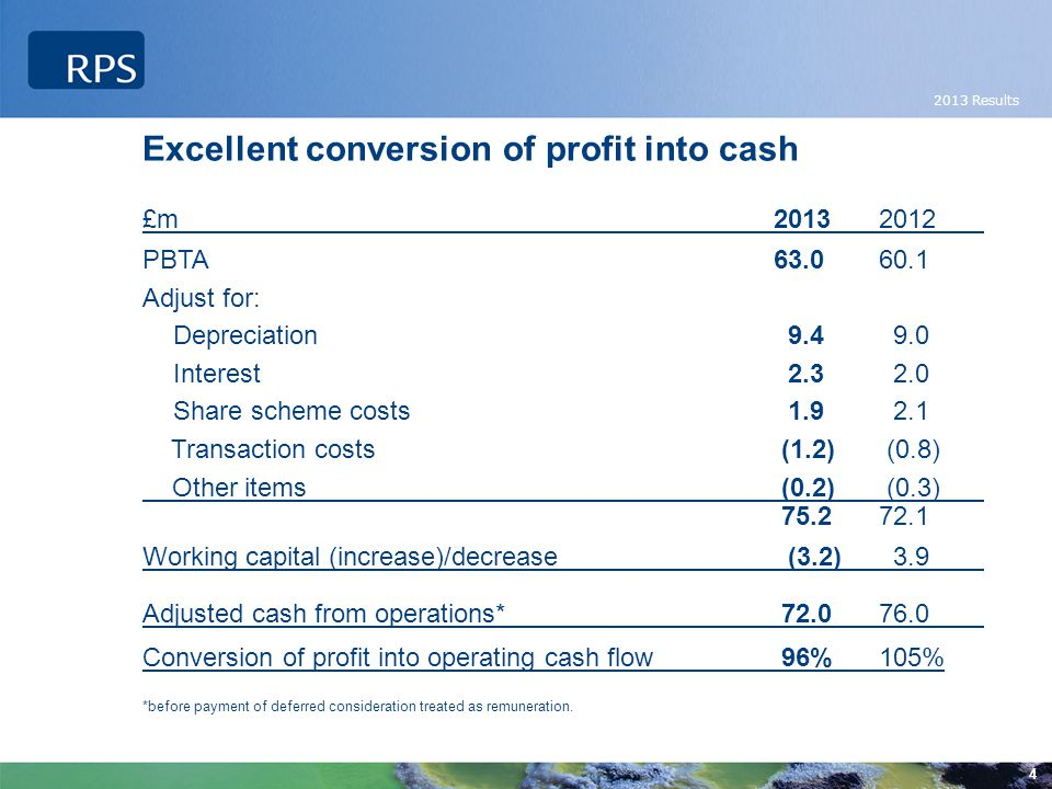 2013 Results 4 Excellent conversion of profit into cash £m20132012 PBTA63.060.1 Adjust for: Depreciation 9.4 9.0 Interest 2.3 2.0 Share scheme costs 1.9 2.1 Transaction costs (1.2) (0.8) Other items (0.2) (0.3) 75.272.1 Working capital (increase)/decrease (3.2) 3.9 Adjusted cash from operations* 72.076.0 Conversion of profit into operating cash flow 96%105% *before payment of deferred consideration treated as remuneration.