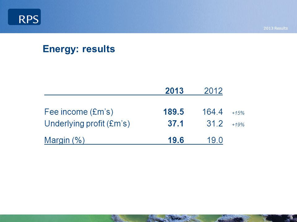 2013 Results 10 Energy: underlying profit - half on half progression 2012 2013 £mH1H2FY H1 H2 FY Underlying 14.616.631.2 16.7 20.4 37.1 profit