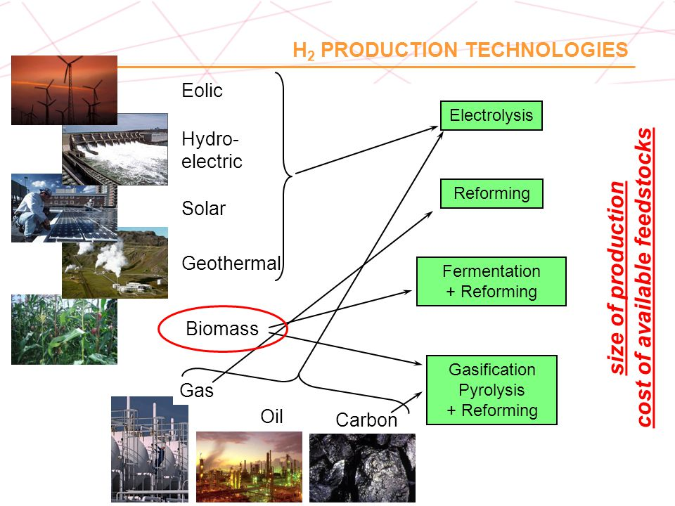 H 2 PRODUCTION & PURIFICATION  Active and stable catalysts are required for large scale applications  Most efficient catalyst (electrodes) for H 2 utilization in Fuel Cells Proton Exchange Membrane Fuel Cells (PEM-FC)