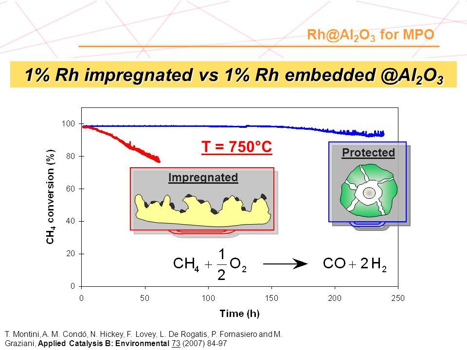 ZrO 2 -based solid electrolite 8-YSZ Cathode: Perovskite ABO 3 La 1-x Sr x Ni 0.6 Fe 0.4 O 3-  Anode: LSCM + CeO 2 + Pd LSCM =La 0.8 Sr 0.2 Cr 0.5 Mn 0.5 O 3 Catalytic component CeO 2 -Pd ADVANCED ELECTRODES for SOFCs