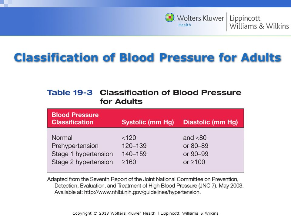 Copyright © 2013 Wolters Kluwer Health | Lippincott Williams & Wilkins Classification of Blood Pressure for Adults
