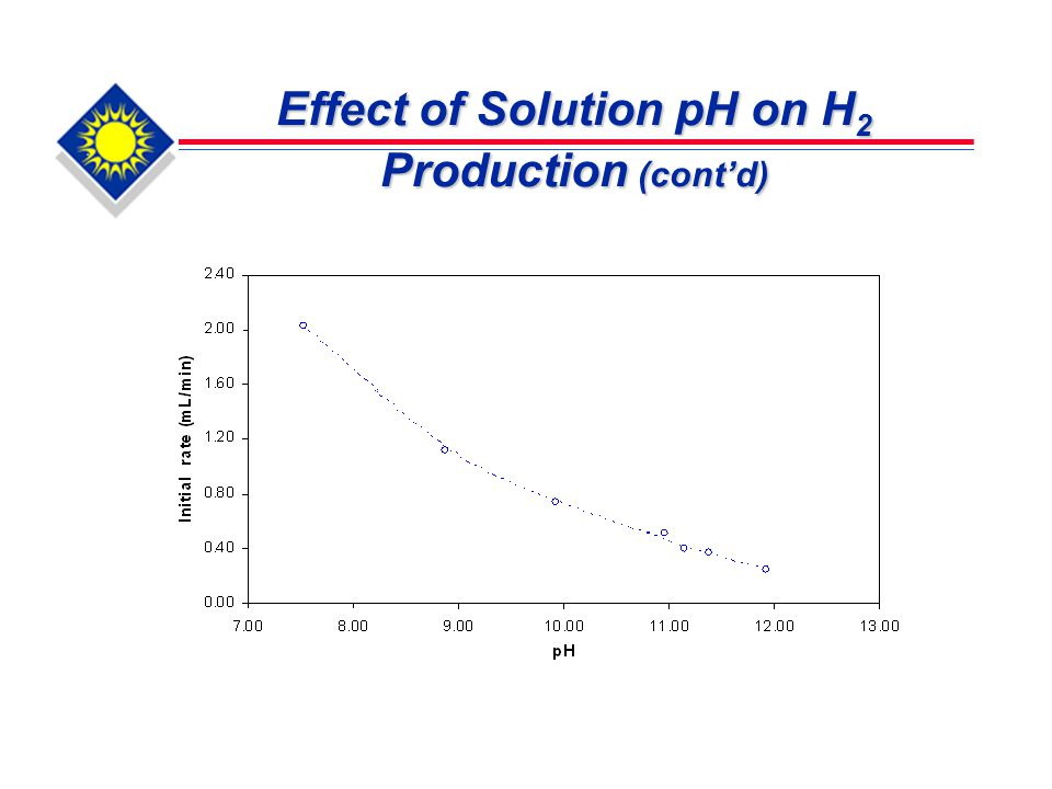 Effect of Solution pH on H 2 Production (cont'd)