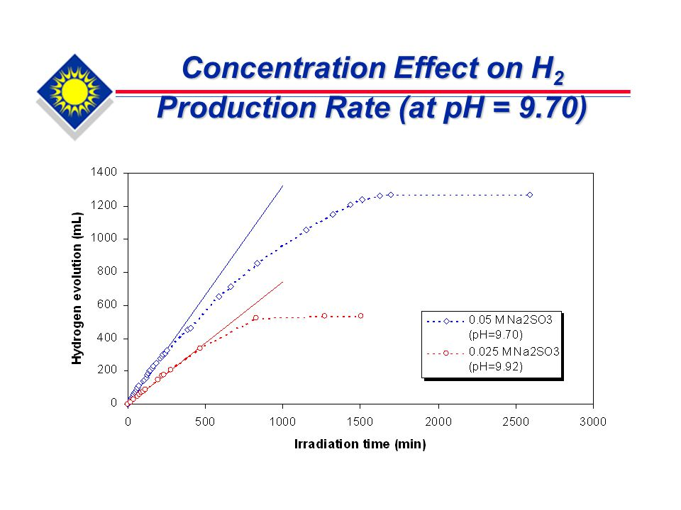 Concentration Effect on H 2 Production Rate (at pH = 9.70)