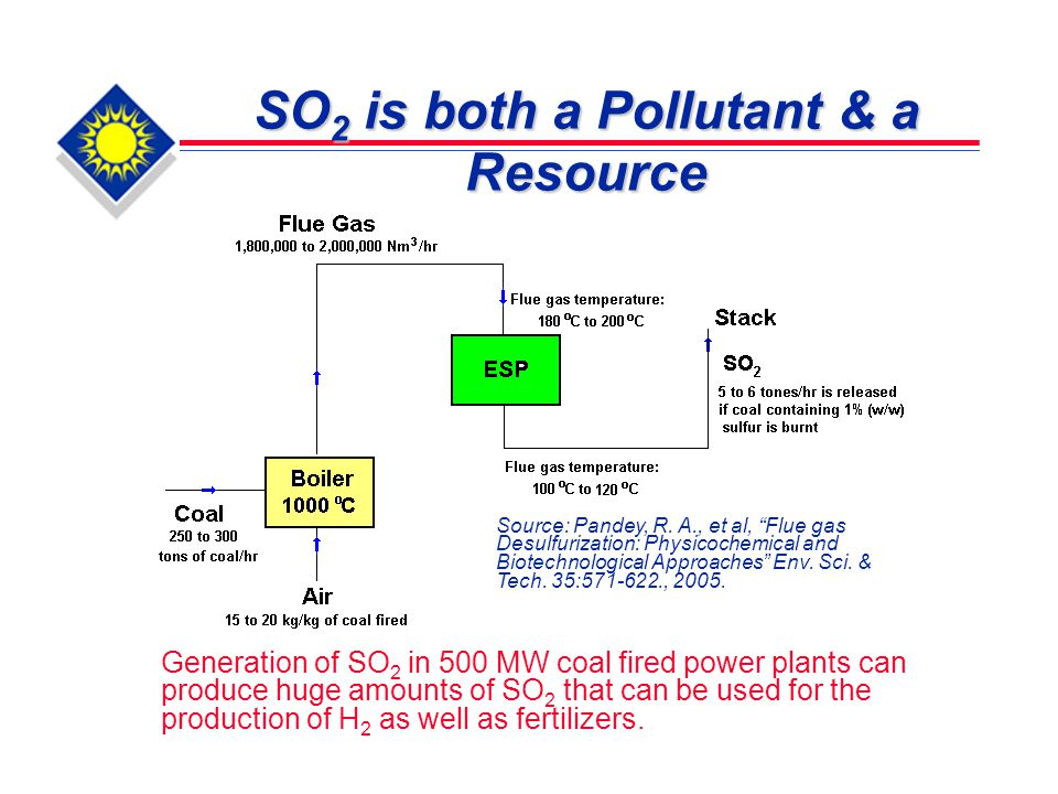 Objectives  Develop an innovative process for utilizing SO 2 in flue gas for the production of hydrogen  Explore chemistry & chemical engineering aspects of SO 2 utilization  Investigate effects of reaction conditions on the hydrogen production rate.