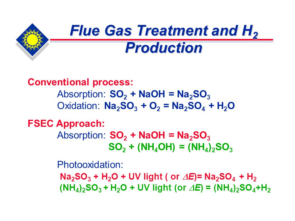 Flue Gas Treatment and H 2 Production Conventional process: Absorption: SO 2 + NaOH = Na 2 SO 3 Oxidation: Na 2 SO 3 + O 2 = Na 2 SO 4 + H 2 O FSEC Approach: Absorption: SO 2 + NaOH = Na 2 SO 3 SO 2 + (NH 4 OH) = (NH 4 ) 2 SO 3 Photooxidation: Na 2 SO 3 + H 2 O + UV light ( or  E)= Na 2 SO 4 + H 2 (NH 4 ) 2 SO 3 + H 2 O + UV light (or  E) = (NH 4 ) 2 SO 4 +H 2