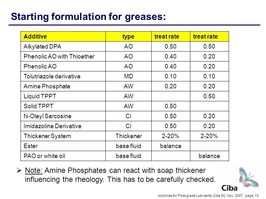 Additives for Food grade Lubricants, Ciba SC, Nov.