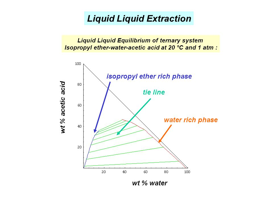 Liquid Liquid Extraction Liquid Liquid Equilibrium of ternary system Isopropyl ether-water-acetic acid at 20 °C and 1 atm : wt % water wt % acetic aci