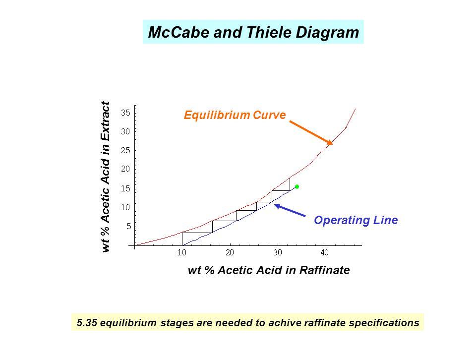 wt % Acetic Acid in Raffinate wt % Acetic Acid in Extract Equilibrium Curve Operating Line McCabe and Thiele Diagram 5.35 equilibrium stages are neede