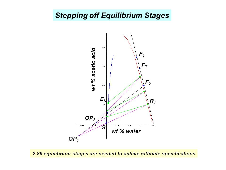 wt % water wt % acetic acid F1F1 S ENEN R1R1 OP 2 OP 1 F2F2 FTFT Stepping off Equilibrium Stages 2.89 equilibrium stages are needed to achive raffinat