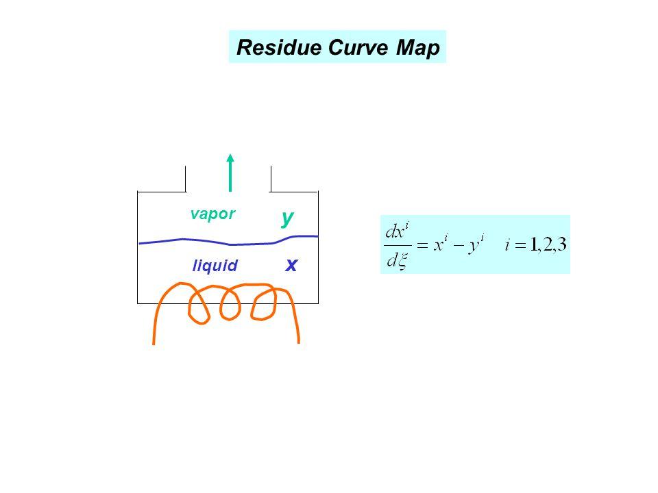 Residue Curve Map liquid vapor x y