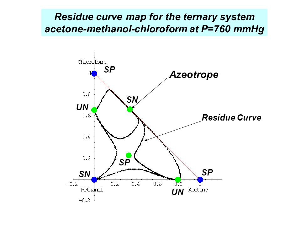 Residue curve map for the ternary system acetone-methanol-chloroform at P=760 mmHg Azeotrope Residue Curve UN SN SP UN SN