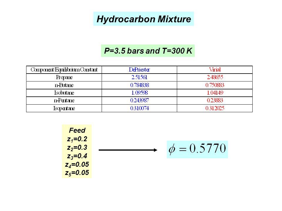Hydrocarbon Mixture Feed z 1 =0.2 z 2 =0.3 z 3 =0.4 z 4 =0.05 z 5 =0.05 P=3.5 bars and T=300 K