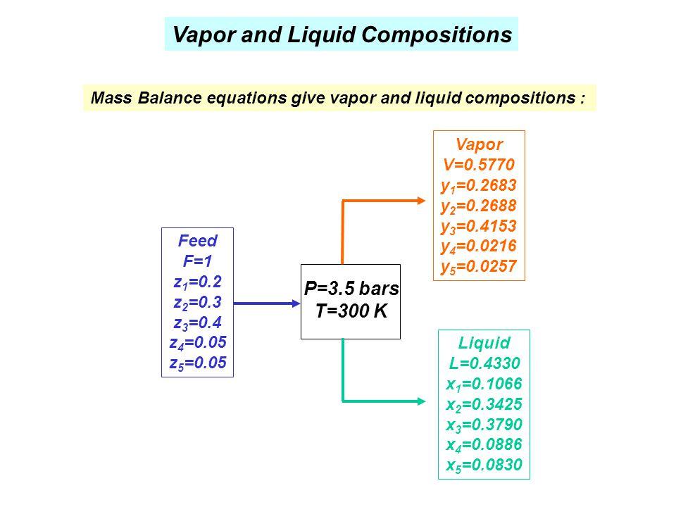 Vapor and Liquid Compositions P=3.5 bars T=300 K Feed F=1 z 1 =0.2 z 2 =0.3 z 3 =0.4 z 4 =0.05 z 5 =0.05 Liquid L=0.4330 x 1 =0.1066 x 2 =0.3425 x 3 =