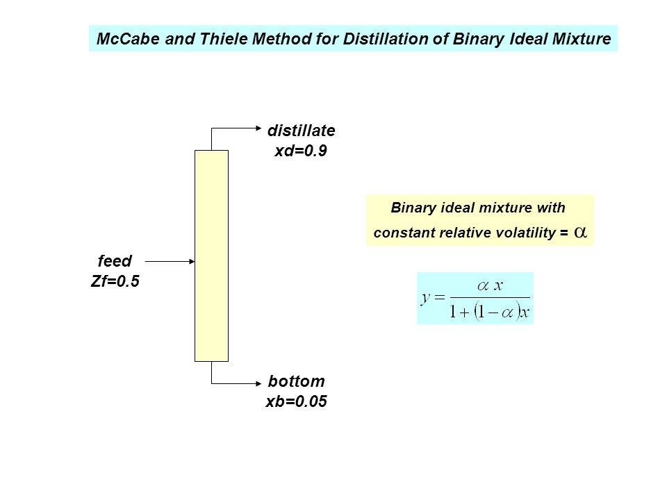 McCabe and Thiele Method for Distillation of Binary Ideal Mixture feed Zf=0.5 bottom xb=0.05 distillate xd=0.9 Binary ideal mixture with constant rela