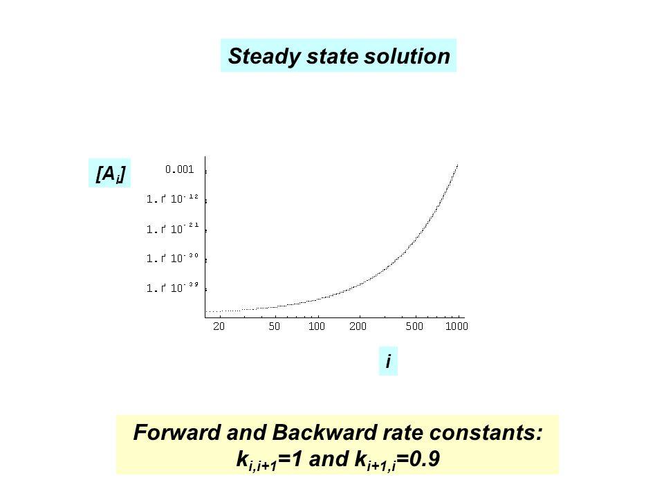 [A i ] i Steady state solution Forward and Backward rate constants: k i,i+1 =1 and k i+1,i =0.9