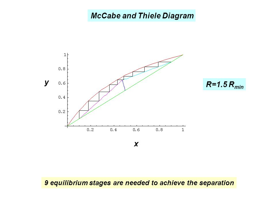 McCabe and Thiele Diagram R=1.5 R min x y 9 equilibrium stages are needed to achieve the separation