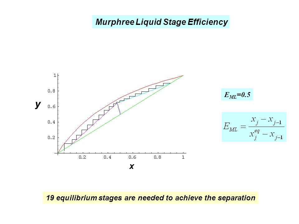 x y Murphree Liquid Stage Efficiency E ML =0.5 19 equilibrium stages are needed to achieve the separation