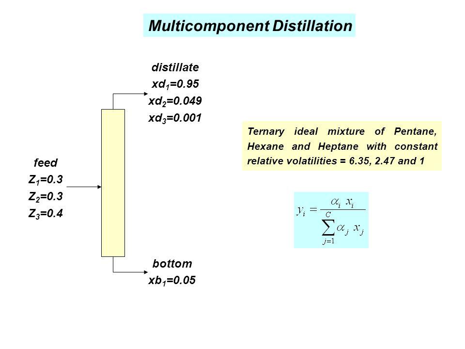Multicomponent Distillation feed Z 1 =0.3 Z 2 =0.3 Z 3 =0.4 bottom xb 1 =0.05 distillate xd 1 =0.95 xd 2 =0.049 xd 3 =0.001 Ternary ideal mixture of P