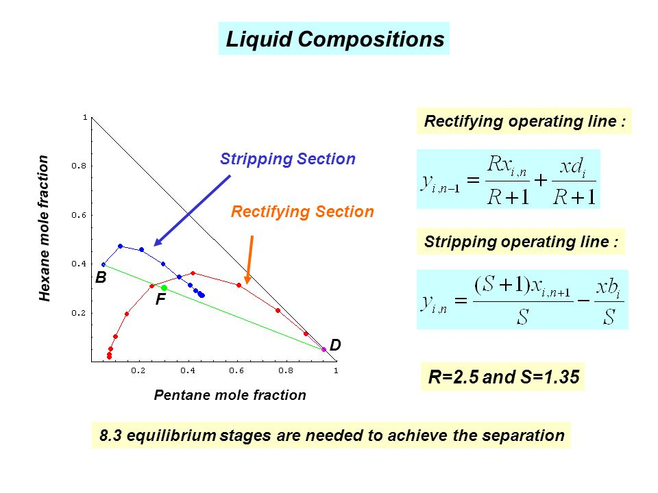 Rectifying operating line : Stripping operating line : R=2.5 and S=1.35 Liquid Compositions 8.3 equilibrium stages are needed to achieve the separatio