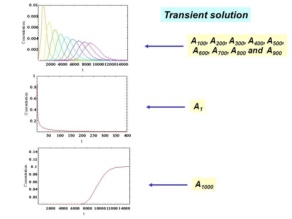 Transient solution A 100, A 200, A 300, A 400, A 500, A 600, A 700, A 800 and A 900 A1A1 A 1000