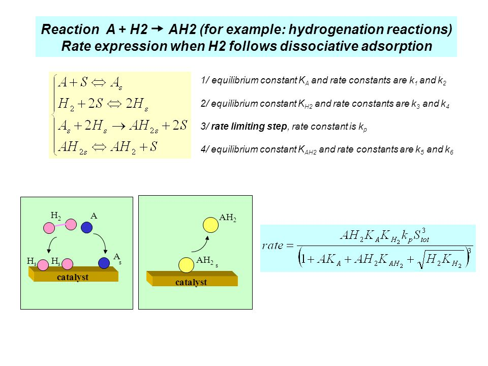Reaction A + H2 ' AH2 (for example: hydrogenation reactions) Rate expression when H2 follows dissociative adsorption 1/ equilibrium constant K A and r