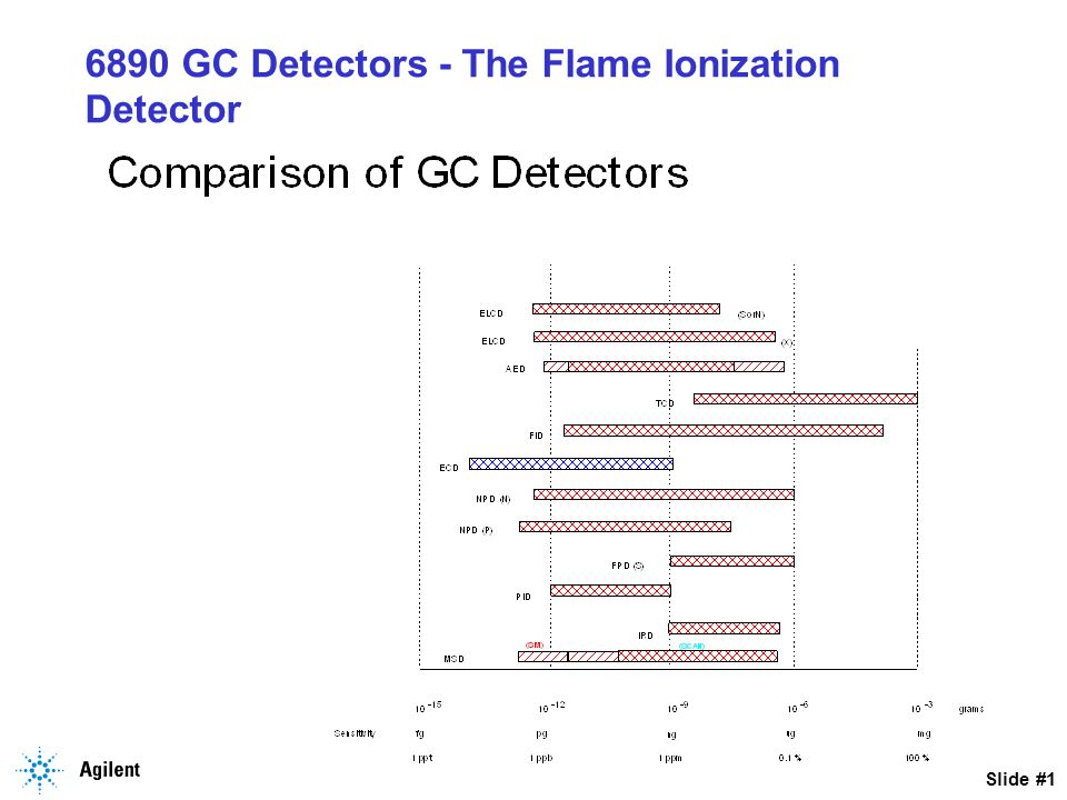 Slide #2 6890 GC Detectors - The Flame Ionization Detector - Main Components Igniter Teflon Insulator Collector Interconnect/Spring Electrometer Jet Heater/Sensor Assembly Detector Base Assembly Column Adapter