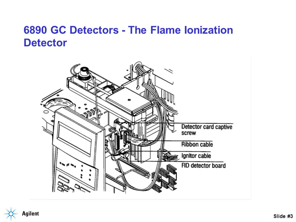 Slide #4 6890 GC Detectors - The Flame Ionization Detector - Theory of Operation 1.