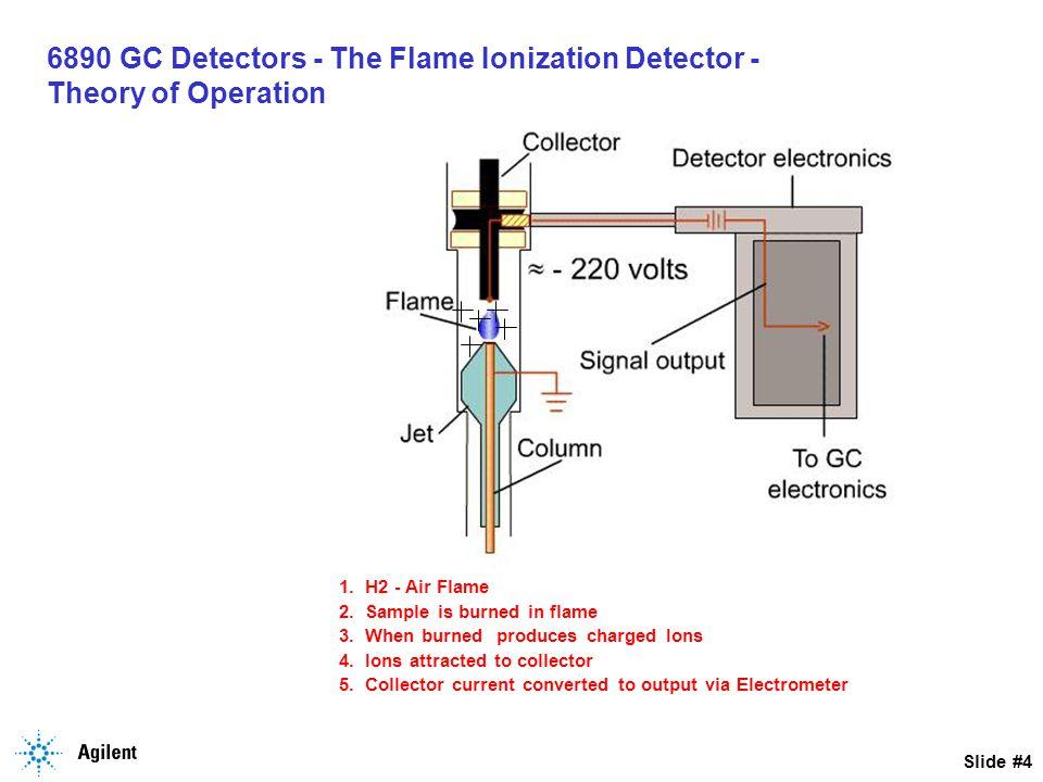 Slide #5 6890 GC Detectors - The Flame Ionization Detector FID EPC Flow Manifold Detector Pneumatic Connection Gas Connections to GC FID Flow Measurement Tool FID Jet Plugged FID Jet