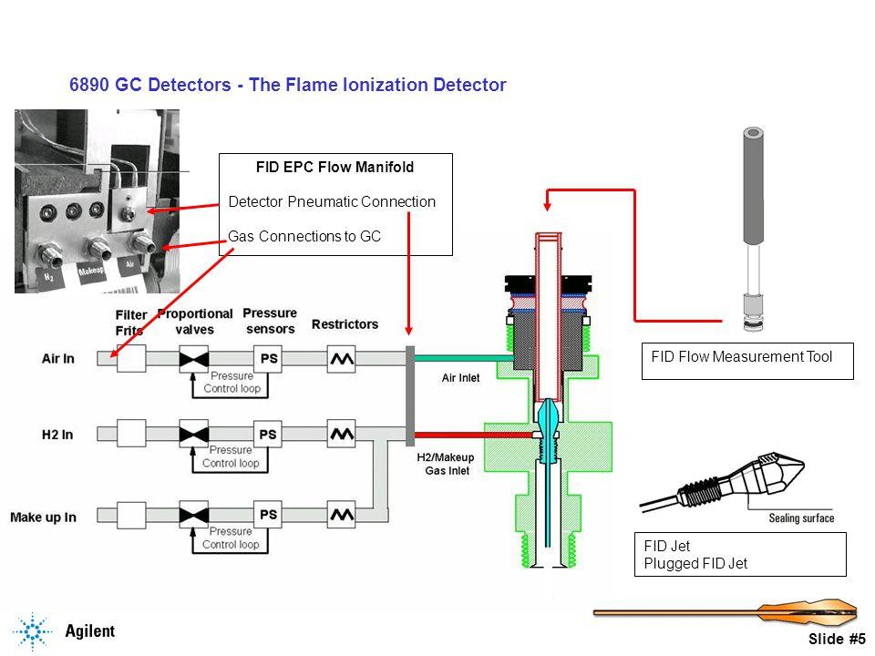 Slide #16 6890 GC Detectors - The Flame Ionization Detector