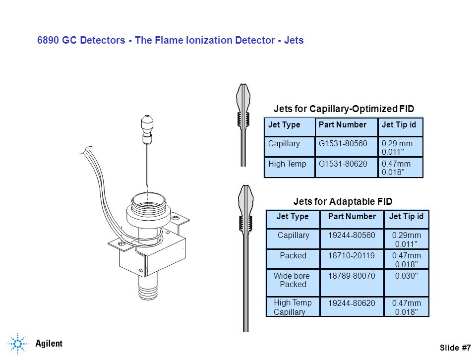 Slide #18 6890 GC Detectors - The Flame Ionization Detector Noisy Baseline Turn off Air/H2 Replace Detector Board/ interconnect/ Teflon Insulators Electronic/Mechanical Problem Still Noisy Check: Filters,Traps,Gasses Clean Jet Verify Column max Contamination problem Yes No
