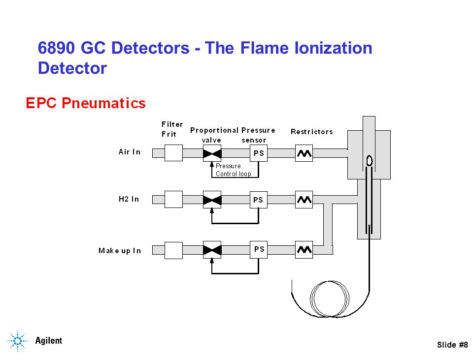 Slide #19 HP 6890 - Flame Ionization Detector Planned Maintenance - Replace Jet (per Customer) - Clean/Replace Collector - Inspect interconnect and spring - Inspect ignitor glo-plug - replace if necessary - Measure H2/Air/Makeup Flows - Turn off H2 and measure FID Leakage Current - < 2pA - Ignite FID - monitor background and noise <20 pA and stable - Run customer sample or Agilent Checkout per 6890 Service Manual section 600.