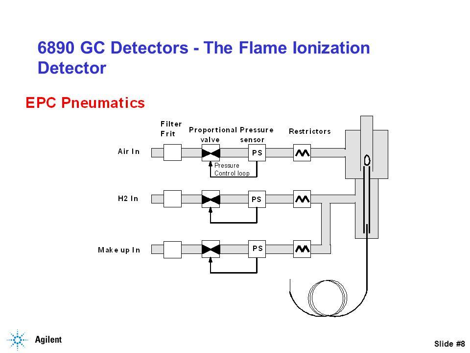 Slide #9 6890 GC Detectors - The Flame Ionization Detector