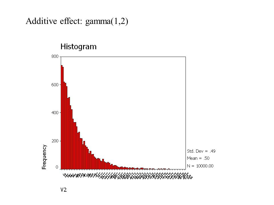 Additive effect: gamma(1,2)