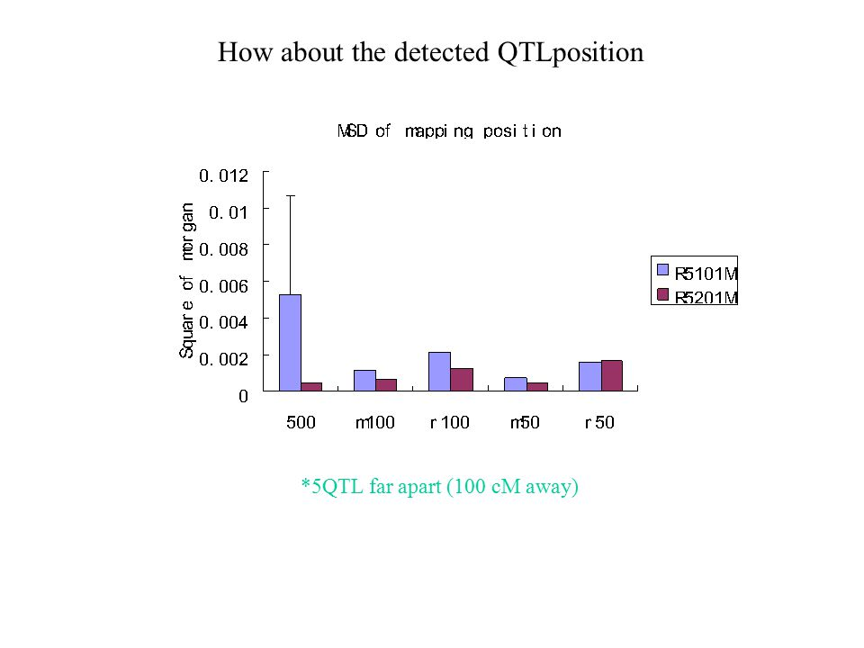 How about the detected QTLposition *5QTL far apart (100 cM away)