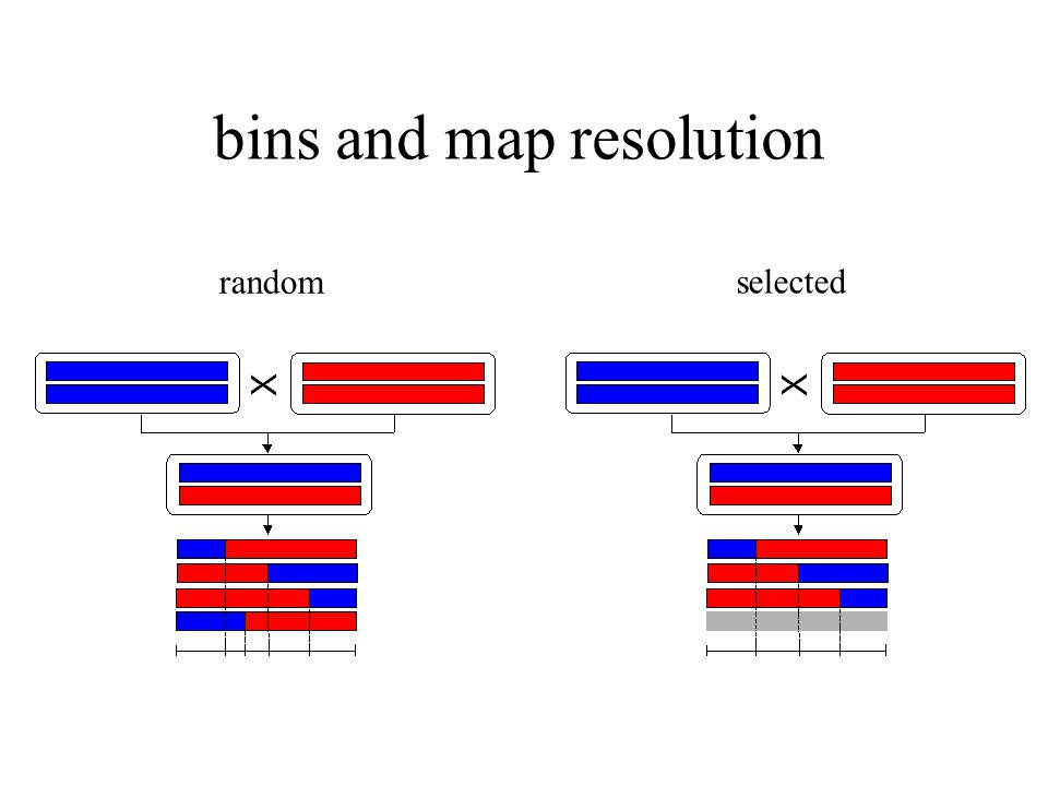bins and map resolution random selected
