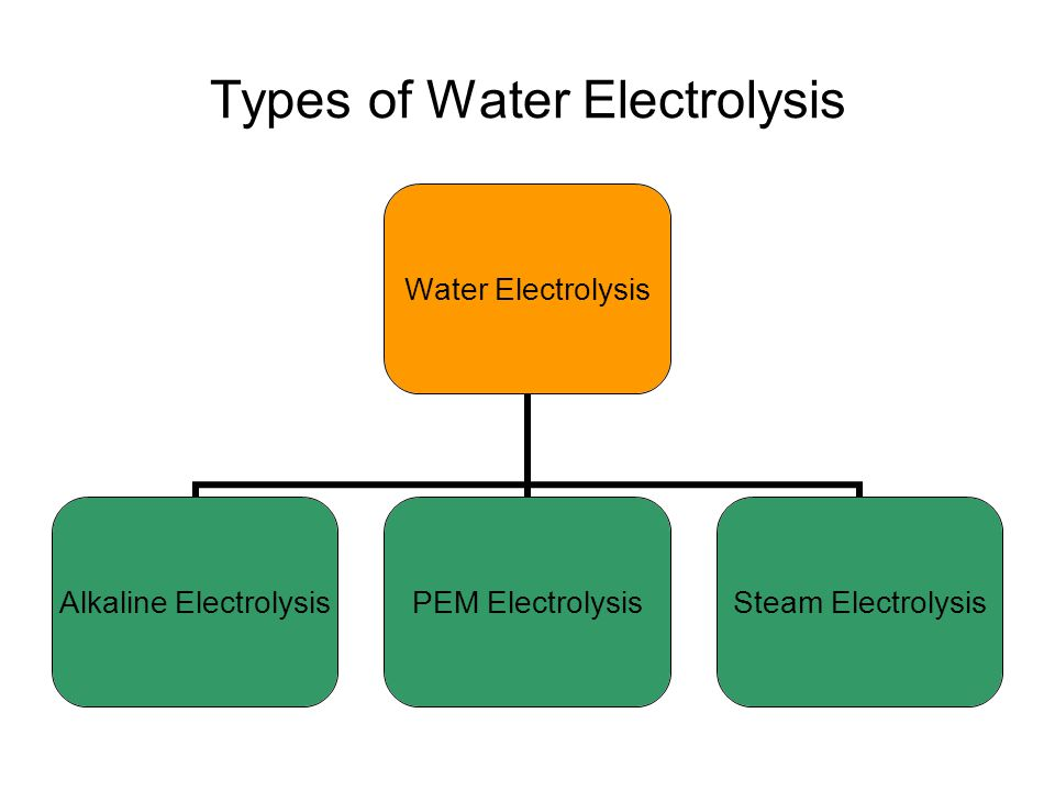 Types of Water Electrolysis Water Electrolysis Alkaline Electrolysis PEM Electrolysis Steam Electrolysis