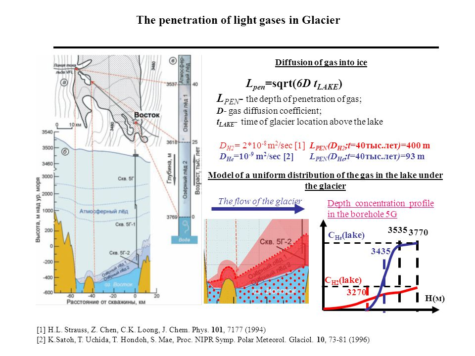 The penetration of light gases in Glacier Model of a uniform distribution of the gas in the lake under the glacier Diffusion of gas into ice L pen =sqrt(6D t LAKE ) L PEN - the depth of penetration of gas; D- gas diffusion coefficient; t LAKE - time of glacier location above the lake D H2 = 2*10 -8 m 2 /sec [1] D He =10 -9 m 2 /sec [2] The flow of the glacier H(м) 3770 3535 3270 3435 С H2 (lake) С He (lake) L PEN (D H2 ;t=40тыс.лет)=400 m L PEN (D He ;t=40тыс.лет)=93 m Depth concentration profile in the borehole 5G [1] H.L.