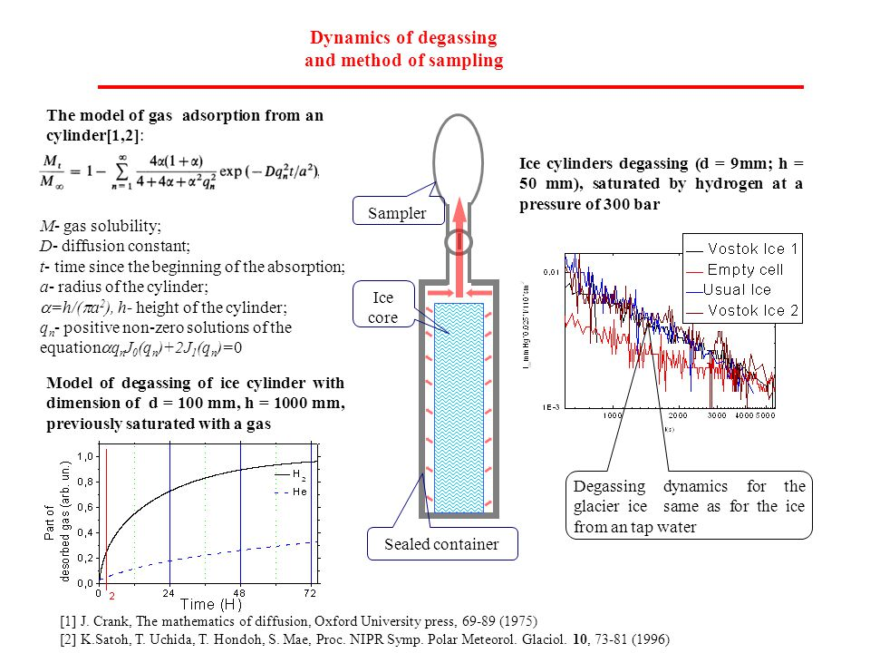 Dynamics of degassing and method of sampling Ice cylinders degassing (d = 9mm; h = 50 mm), saturated by hydrogen at a pressure of 300 bar Model of degassing of ice cylinder with dimension of d = 100 mm, h = 1000 mm, previously saturated with a gas Sampler Sealed container Ice core The model of gas adsorption from an cylinder[1,2]: M- gas solubility; D- diffusion constant; t- time since the beginning of the absorption; a- radius of the cylinder;  =h/(  a 2 ), h- height of the cylinder; q n - positive non-zero solutions of the equation  q n J 0 (q n )+2J 1 (q n )=0 Degassing dynamics for the glacier ice same as for the ice from an tap water [1] J.