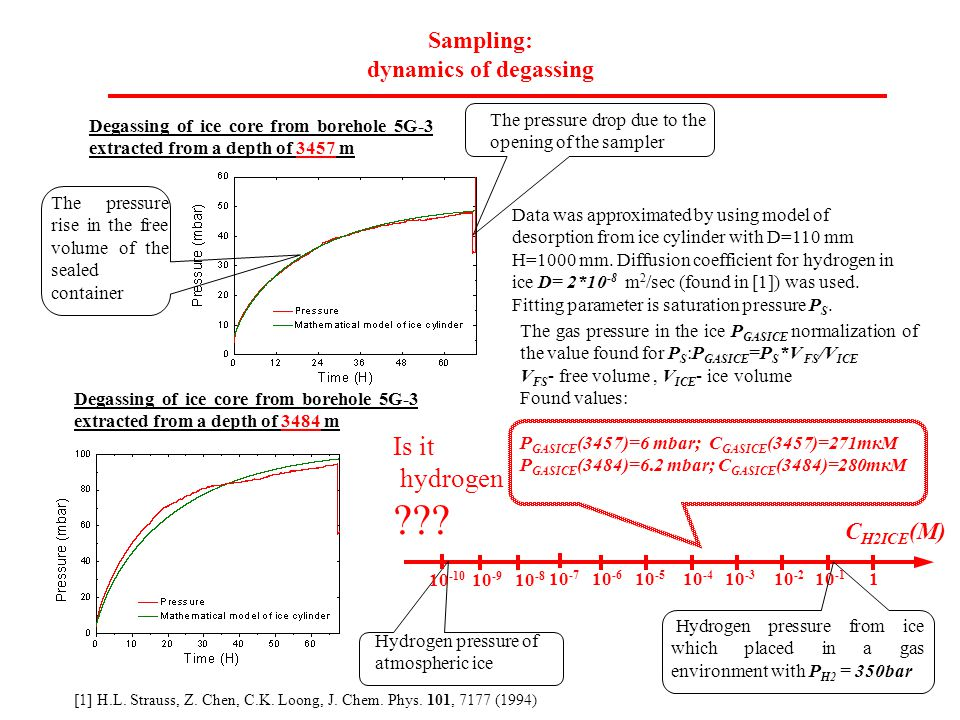 Sampling: dynamics of degassing Degassing of ice core from borehole 5G-3 extracted from a depth of 3457 m The pressure drop due to the opening of the sampler The pressure rise in the free volume of the sealed container Data was approximated by using model of desorption from ice cylinder with D=110 mm H=1000 mm.