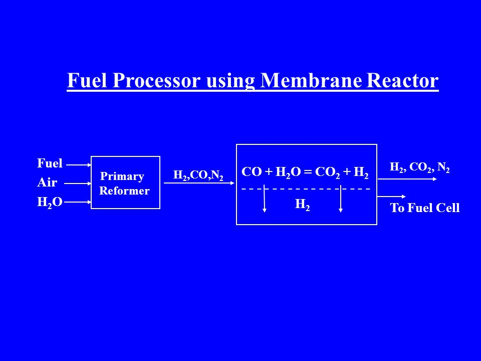Primary Reformer CO + H 2 O = CO 2 + H 2 - - - - - - - - - - - - - - - - - H 2 Fuel Air H 2 O H 2,CO,N 2 H 2, CO 2, N 2 To Fuel Cell Fuel Processor using Membrane Reactor